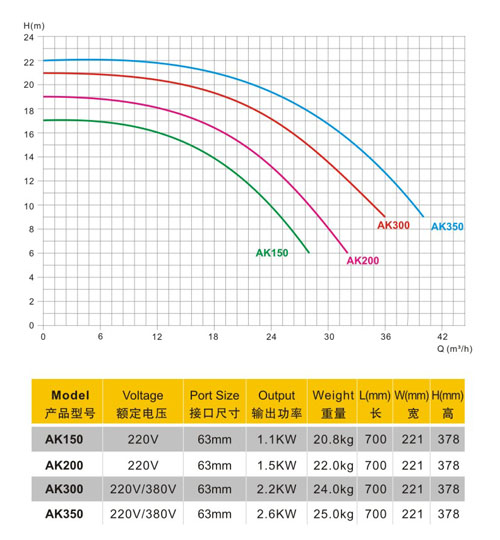 AQUA爱克AK温泉泳池循环水泵型号图