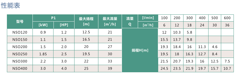 南方NSO泳池循环水泵温泉泵性能表