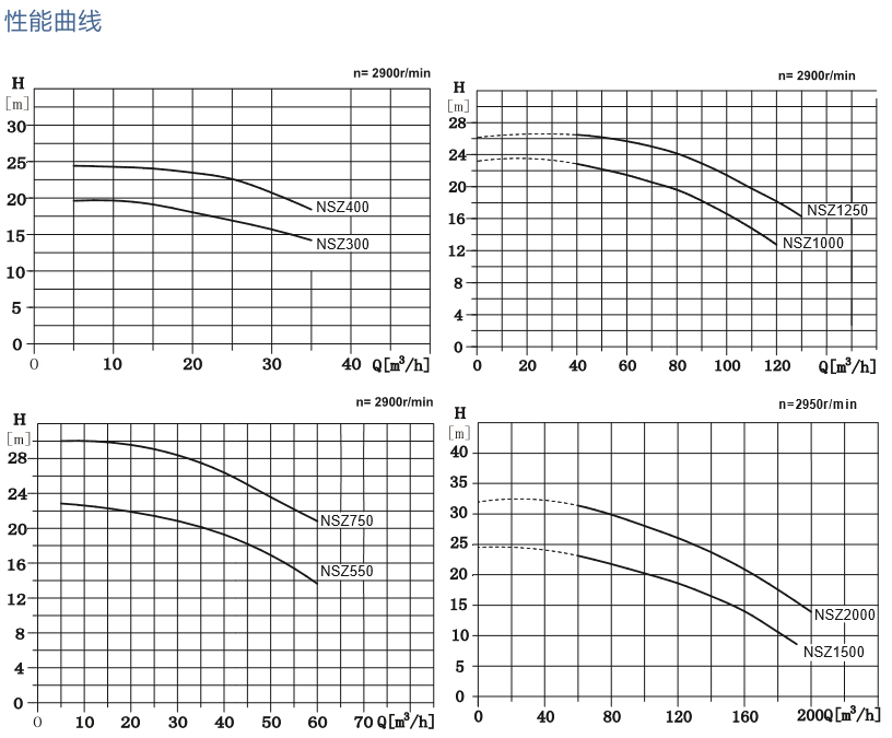 南方NSZ不锈钢泳池循环水泵性能曲线图